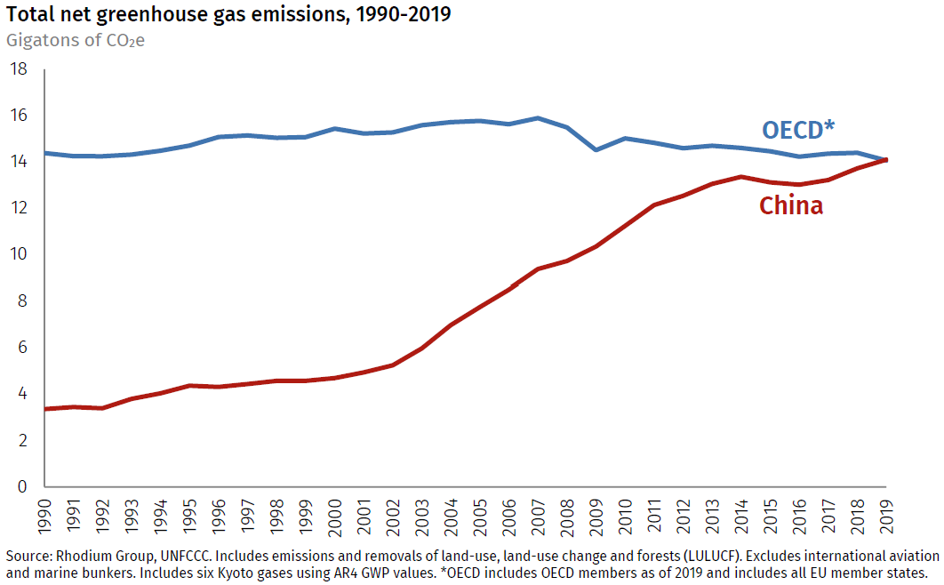 Total Net Greenhouse Gas Emissions